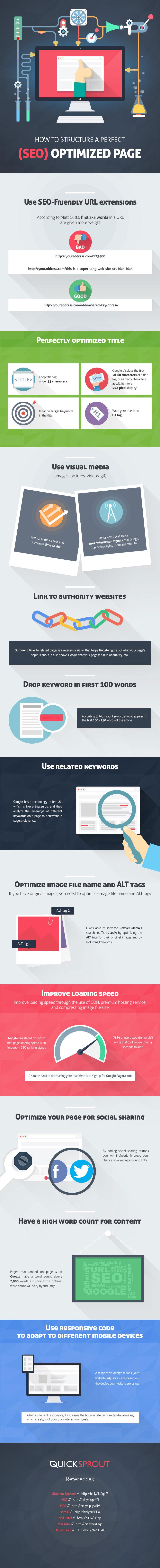 Infográfico: onze maneiras de criar posts otimizados para SEO