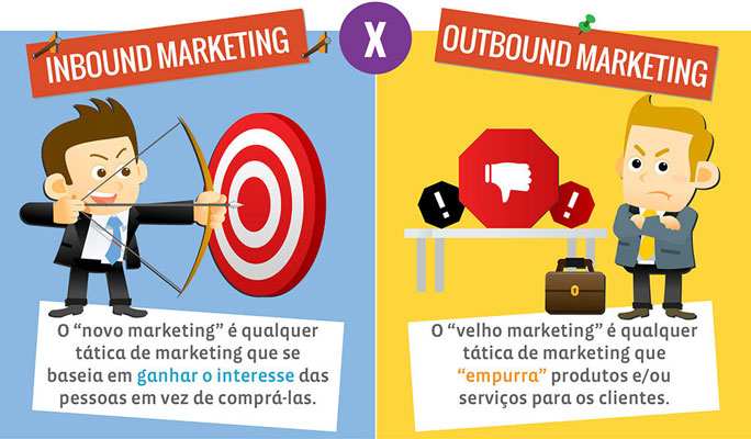 Infográfico Inbound Marketing