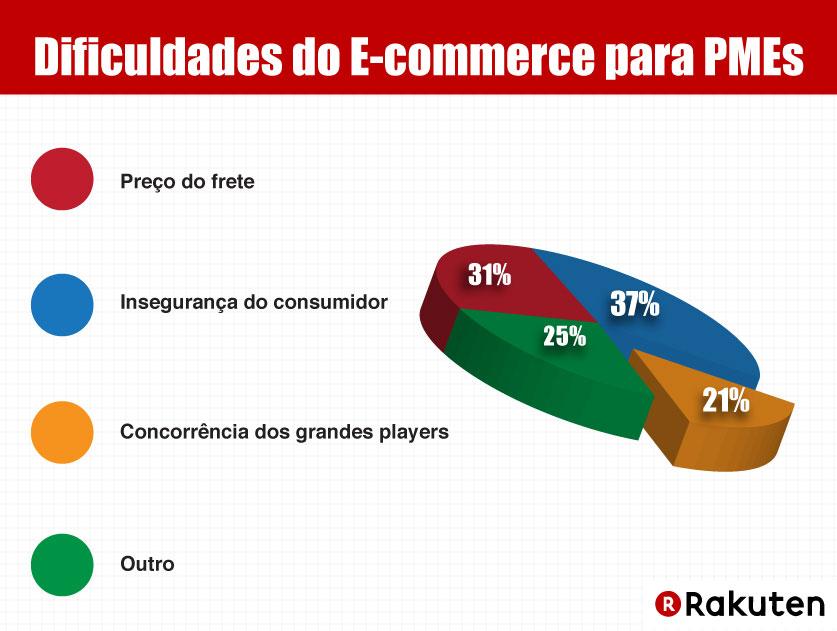 Dificuldades do e-commerce para PMEs brasileiras 31% Preço do frete 37% Insegurança do consumidor 21% Concorrência dos grandes players 25% Outro