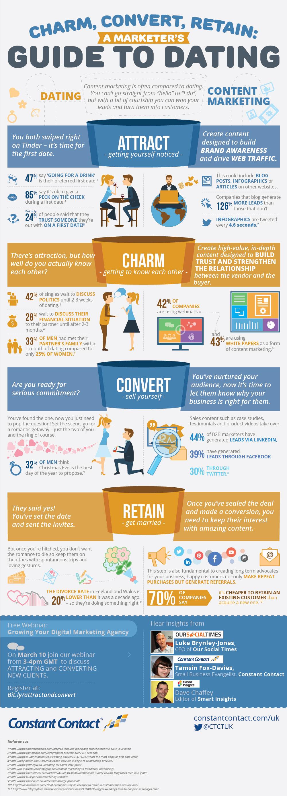 Charm, Convert, Retain: A Marketer's Guide to Dating. An Comparative Infographic Between Dating and Content Marketing. Um infográfico que dá dicas para conquistar consumidores com Marketing de Conteúdo.