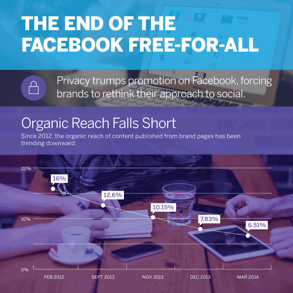 Infographic: The end of the Facebook Free-For-All